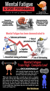 Mental Fatigue YLM Sports Science